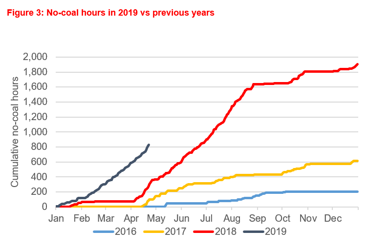 A graph showing no-coal hours in 2019 versus previous years