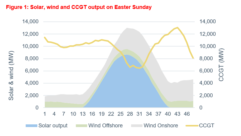 Graph showing solar wind and CCGT output over the Easter Weekend