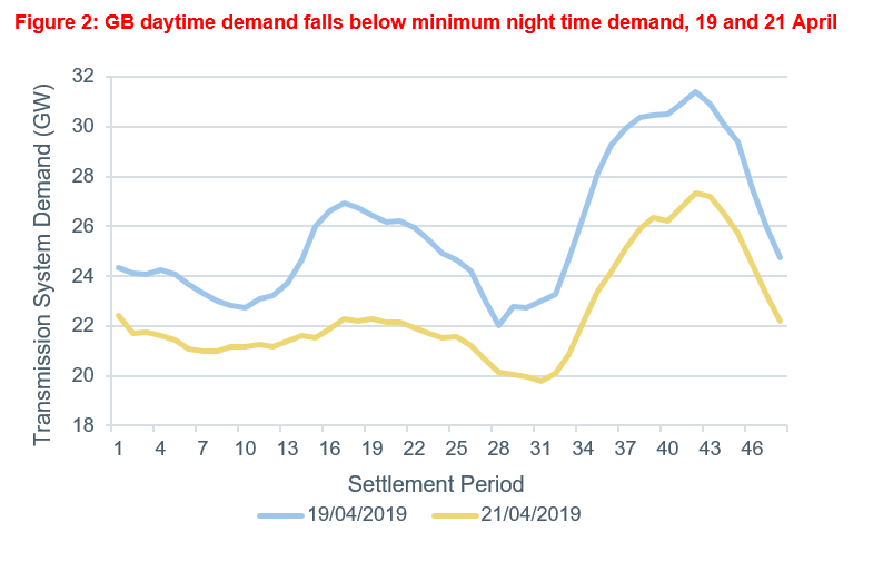 Graph showing Great Britain daytime demand falling below night time demand, 19 April and 21 April