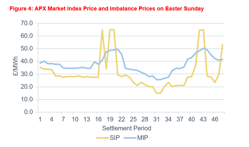 A graph showing APX market index price and imbalance prices on Easter Sunday