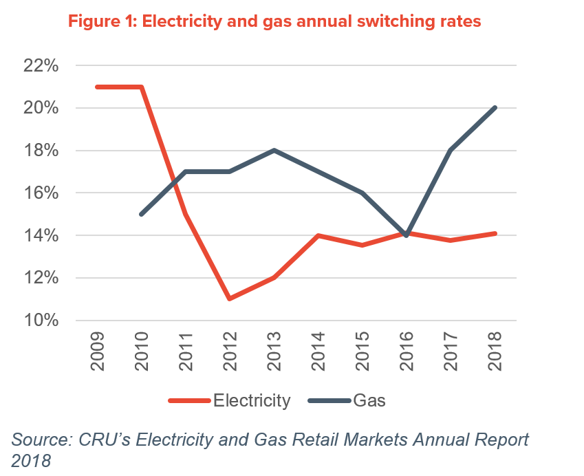 switching figures for gas and electricity