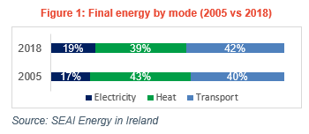 Energy in Ireland  CO2 emissions final energy by mode 2005 versus 2018