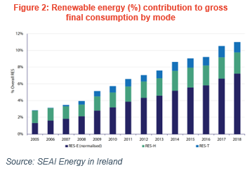 Energy in Ireland  CO2 emissions renewable energy contribution to gross final consumption by mode