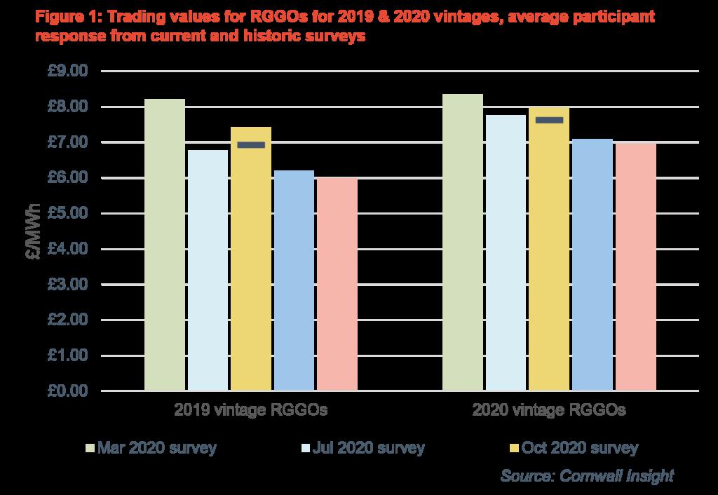 Trading values for Renewables Gas Guarantees of Orgin