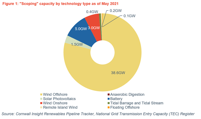 Scoping capacity by technology type
