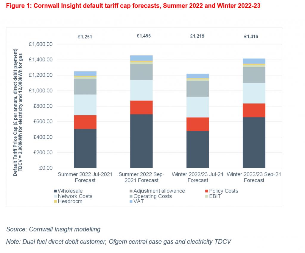 Cornwall Insight default tariff price cap forecasts